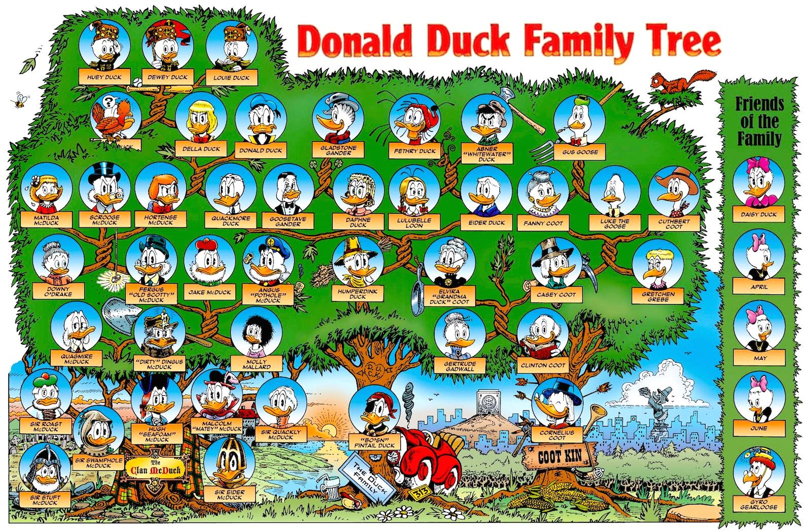 Papernik Donald Duck: The Duck Avenger (Comic Books) Infographic