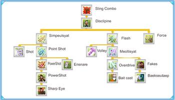 Hunter skill tree