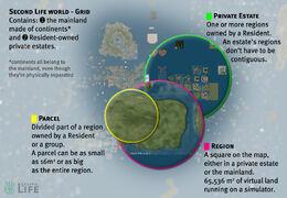 Land-hierarchy