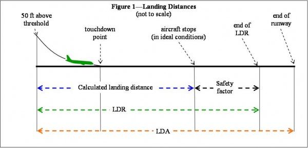 LDA definition