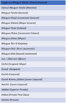 Japanese Army Ranks Table