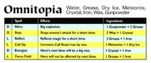Omnitopia Spells