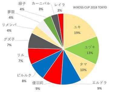 Wixoss cup 2018 tokyo participants