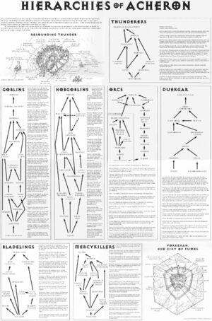 Hierarchies of Acheron
