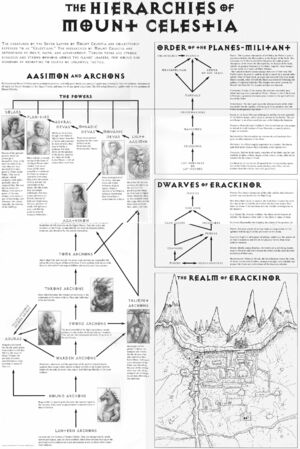 Hierarchies of Celestia