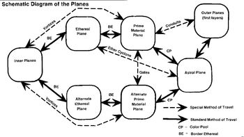 Schematic Diagram of the Planes