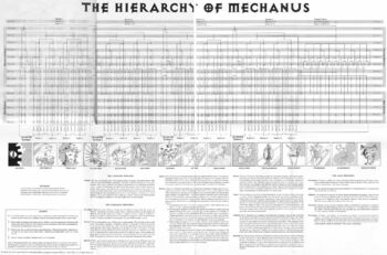 Hierarchies of mechanus