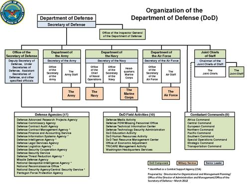 Page1-500px-DoD Organization March 2012.pdf