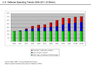 300px-U.S. Defense Spending Trends