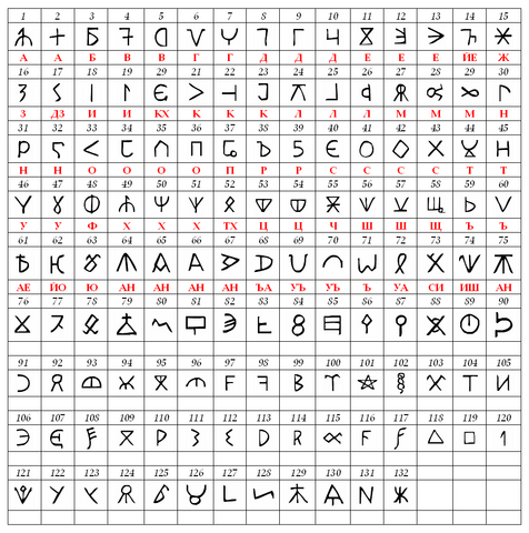 File:Bulgar runic letters.png