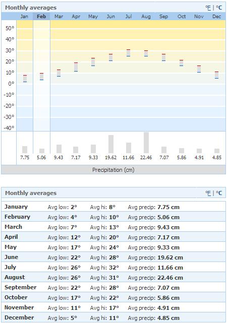 Annual-weather-msn