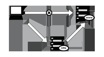 What is a VPN? | /r/shanghai - laowaikipedia Wiki | FANDOM