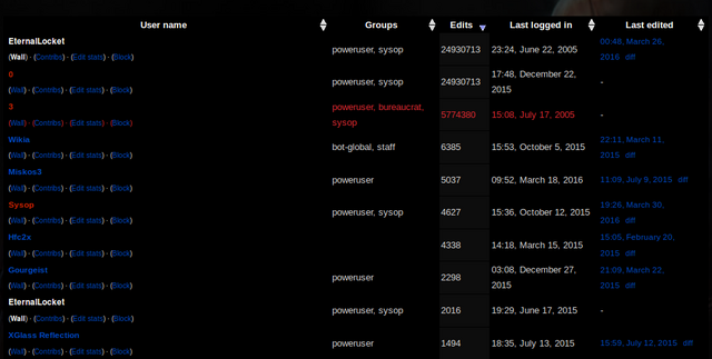 File:User list bug Wikia.png