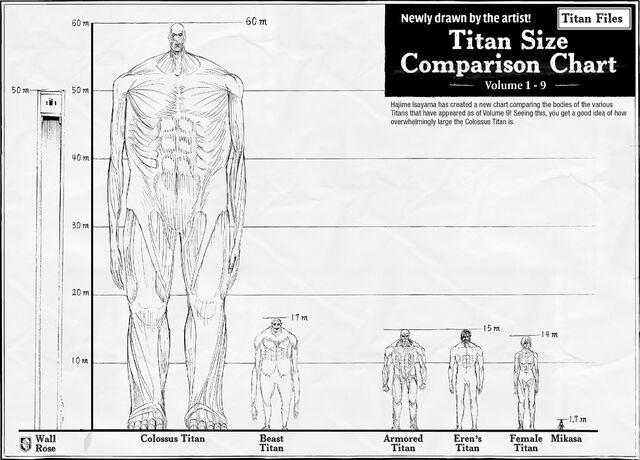 File:Titan Shifters size comparison.jpg