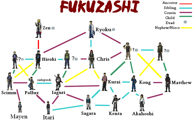 File:Familytree.png