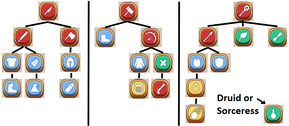 Equipment unlock progression chart shop heroes wikia fandom progression ccuart Image collections