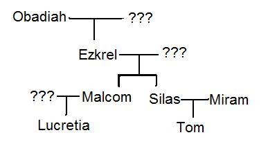 File:Prince Family Tree.jpg
