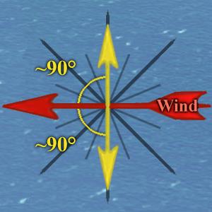 Wind BeamReach