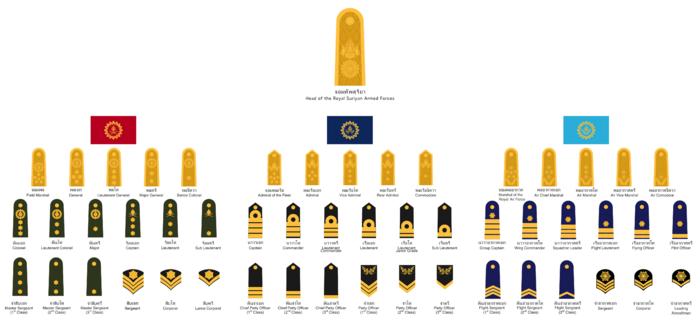 RSAF ranks
