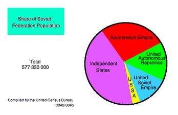 3045 Census