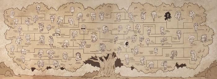 Drzewo genealogiczne rodziny Burnsów