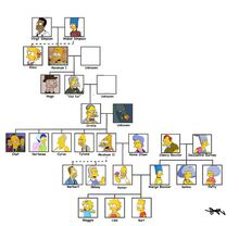 Simpsons possible family tree