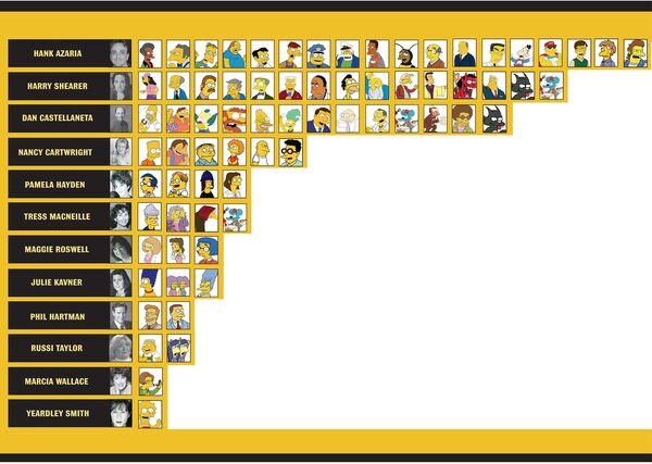 Infografico-simpson dublagem