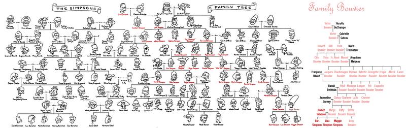 Arbol genealogico simdpsons-bouvier