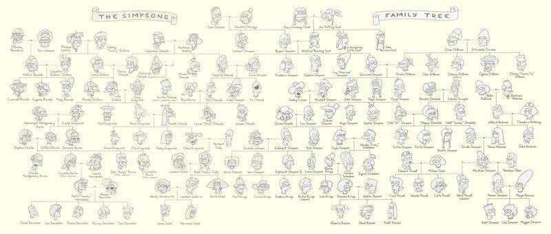 Drzewo genealogiczne Simpsonów