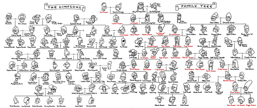 The simpsons family tree 1600x673