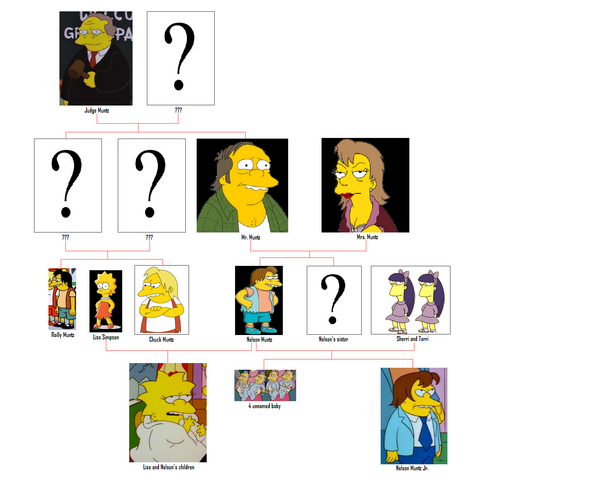 800px-Muntz family tree