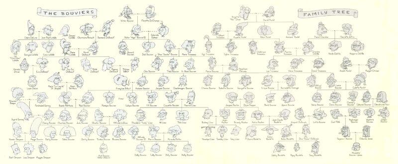 Drzewo genealogiczne rodziny Bouvier