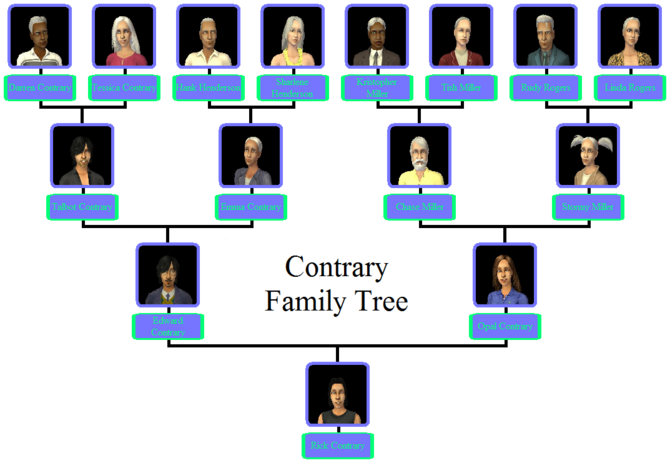 Contrary Family Tree