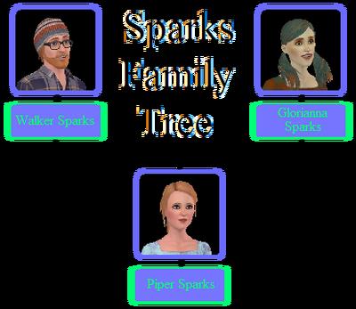 Sparks Family Tree