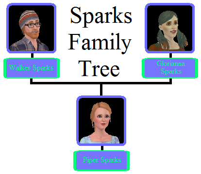 File:Sparks Family Tree.png