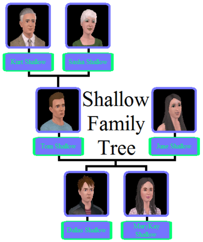 File:Shallow Family Tree.png