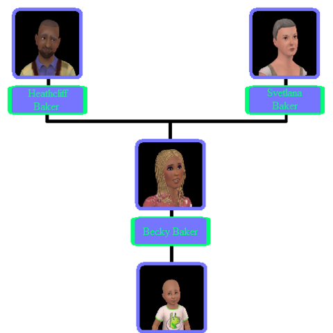 Árbol genealógico de los Baker