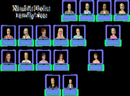Newbie-Broke Family Tree