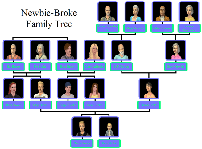 Newbie-Broke Family Tree