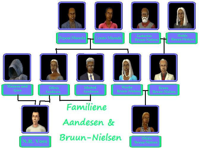 Aandesen & Bruun-Nielsen