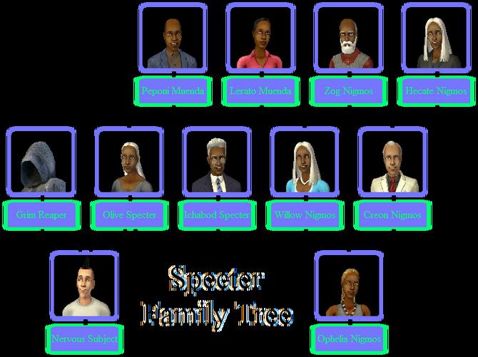 Specter Family Tree