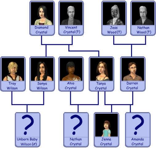 File:Crystal Family Tree.png