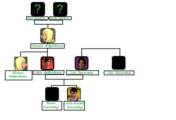 Родословное древо семей Винчестеров и Андреевских