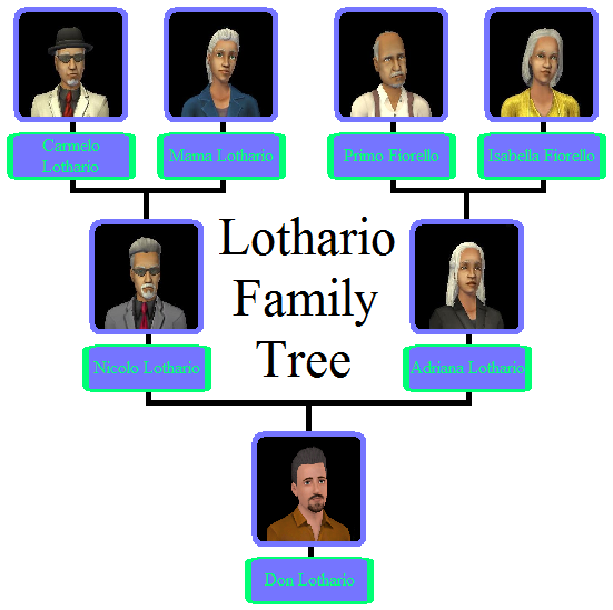 Lothario Family Tree