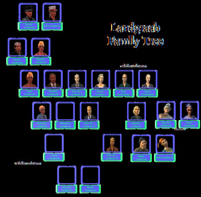 Possible Landgraab Family Tree