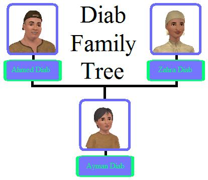 File:Diab Family Tree.png