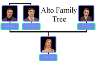 File:Alto Family Tree.png