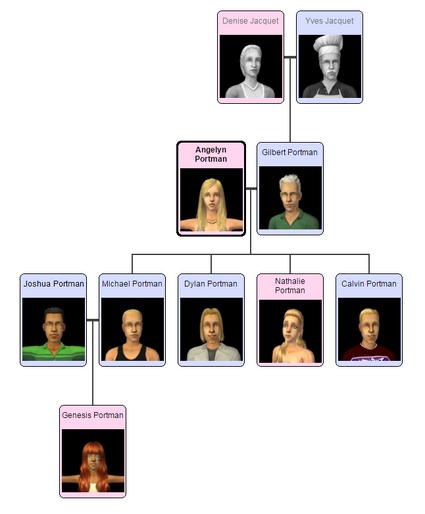 Portmanfamilytree