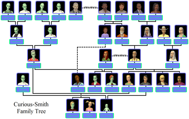 File:Curious-Smith Family Tree.png