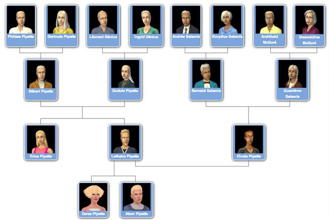 Arbre généalogique famille Pipette Génius Salamis McGoré